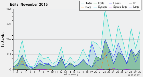 Graphique des modifications November 2015